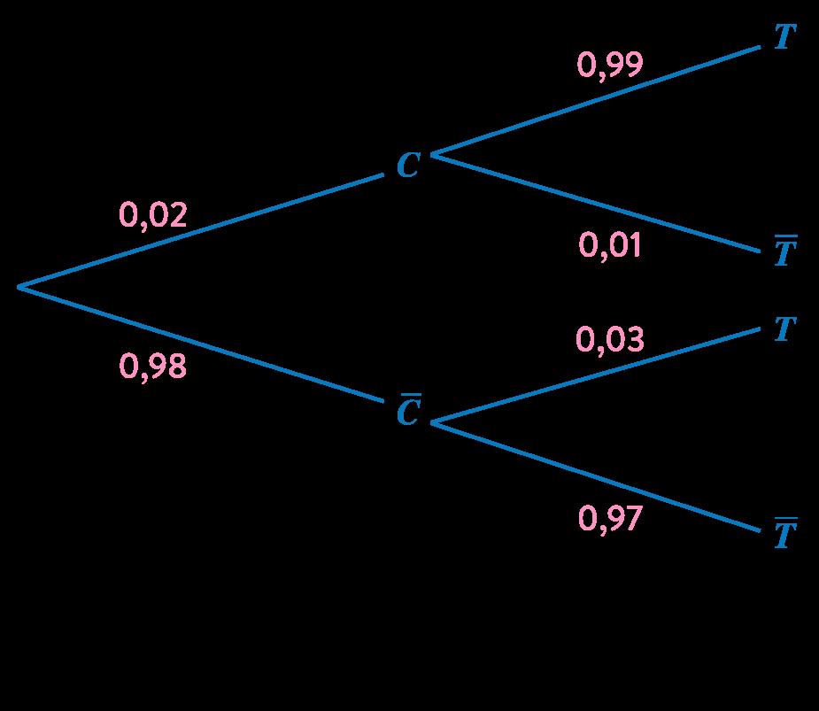 mathématiques première réforme probabilités conditionnelles indépendance arbre pondéré