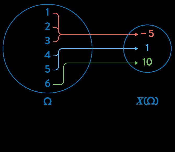 mathématiques première réforme loi probabilité variable aléatoire