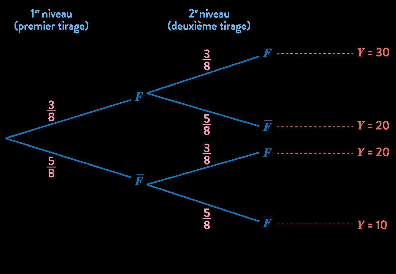 Alt mathématiques première réforme loi probabilité variable aléatoire arbre pondéré