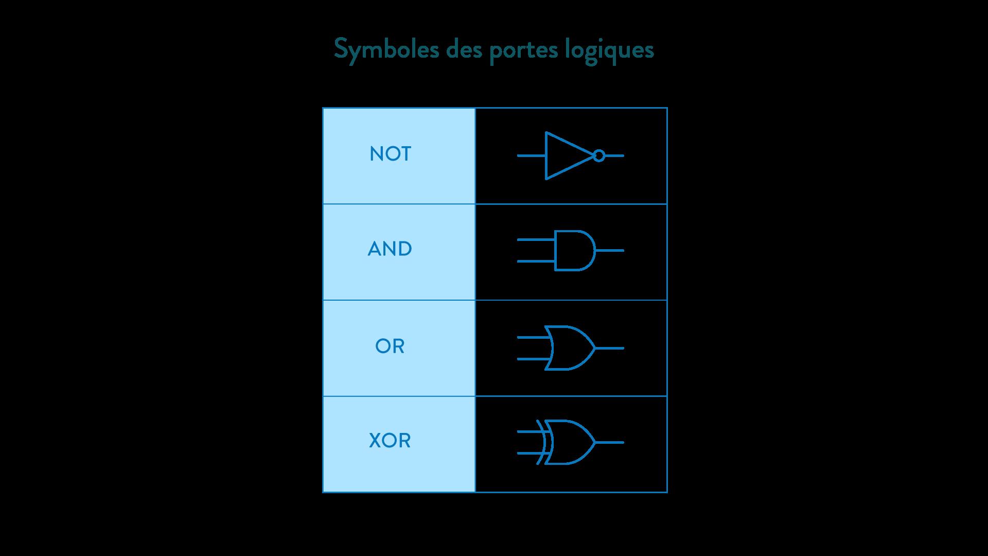 symboles des portes logiques