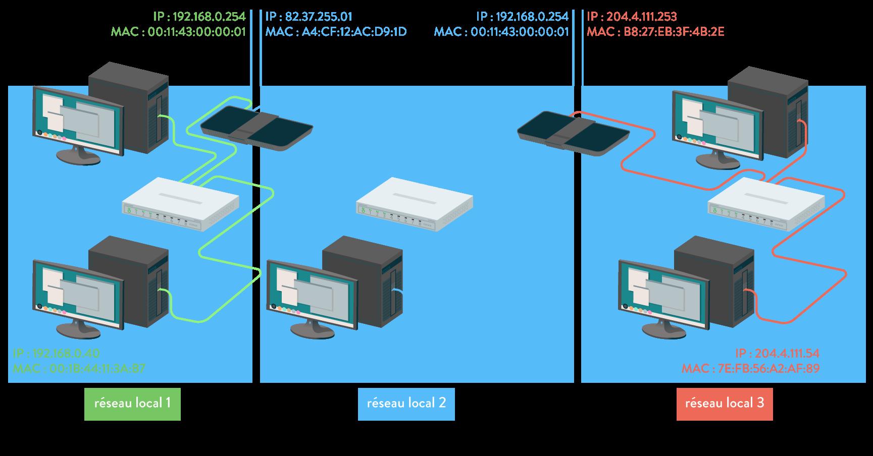numérique sciences informatiques IP et le réseau local première réseaux locaux interconnectés