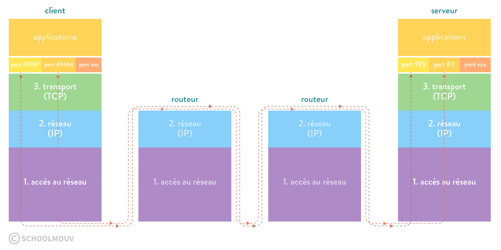 numérique sciences informatique première TCP et bit alterné la communication d'application à application grâce à la couche transport