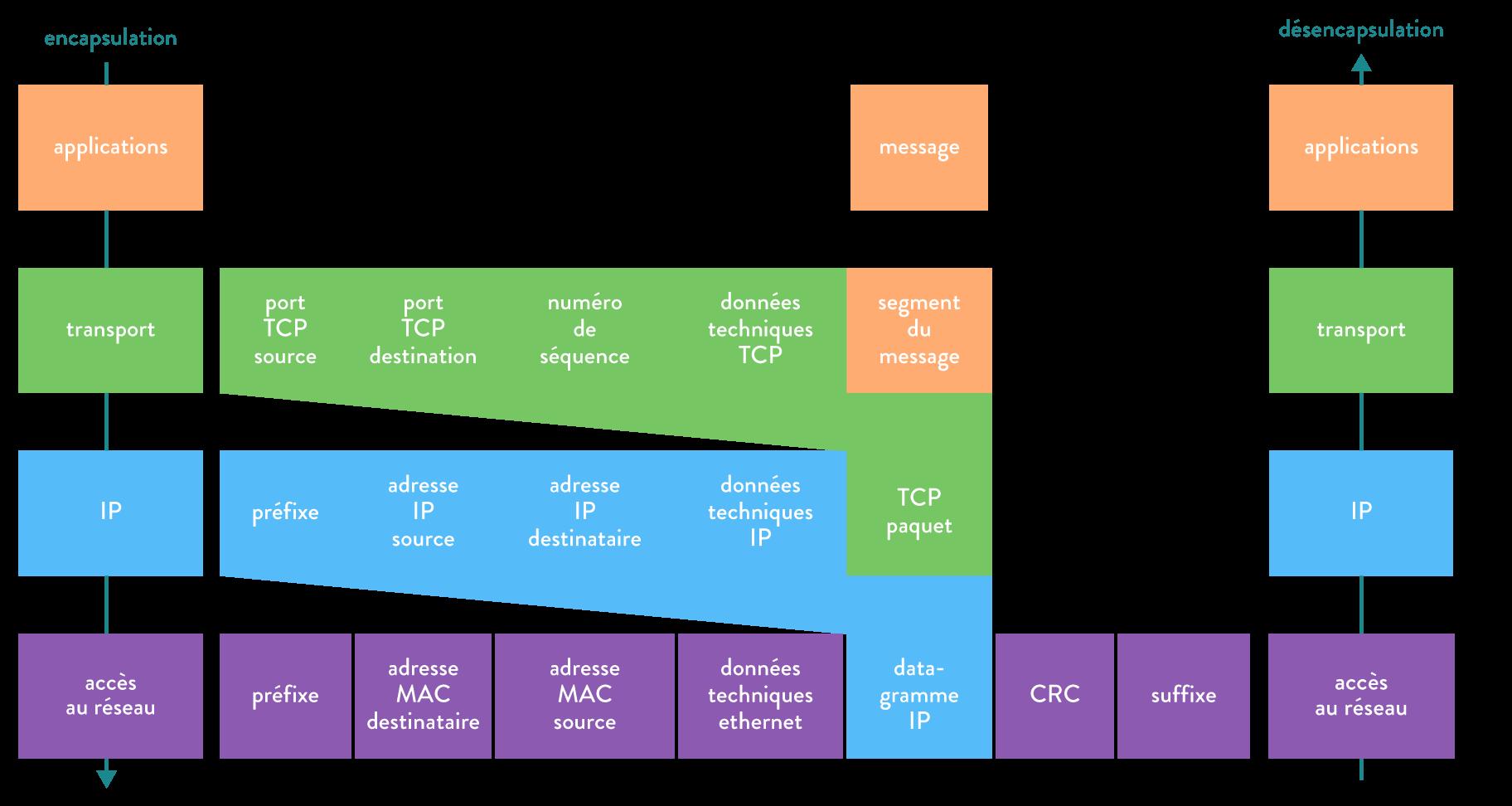 numérique sciences informatique première TCP et bit alterné Encapsulations/Désencapsulations à travers les couches liaison de données, réseau et transport