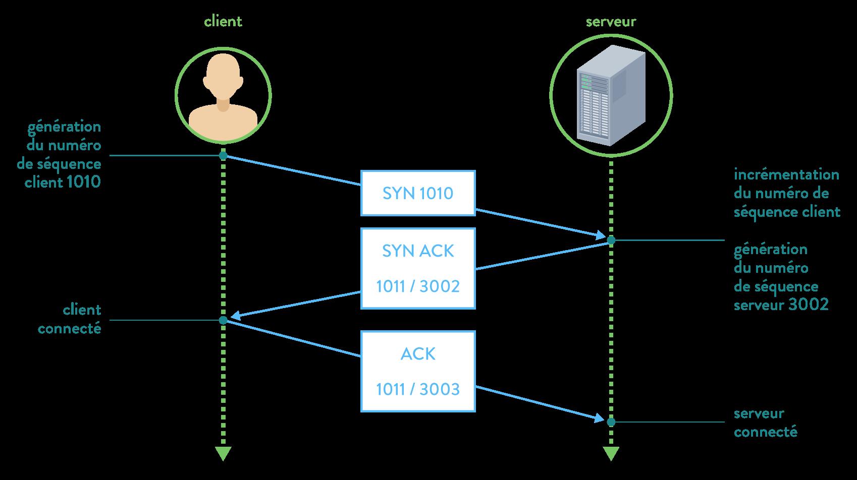 numérique sciences informatique première TCP et bit alterné Les trois étapes de l'établissement d'une connexion TCP