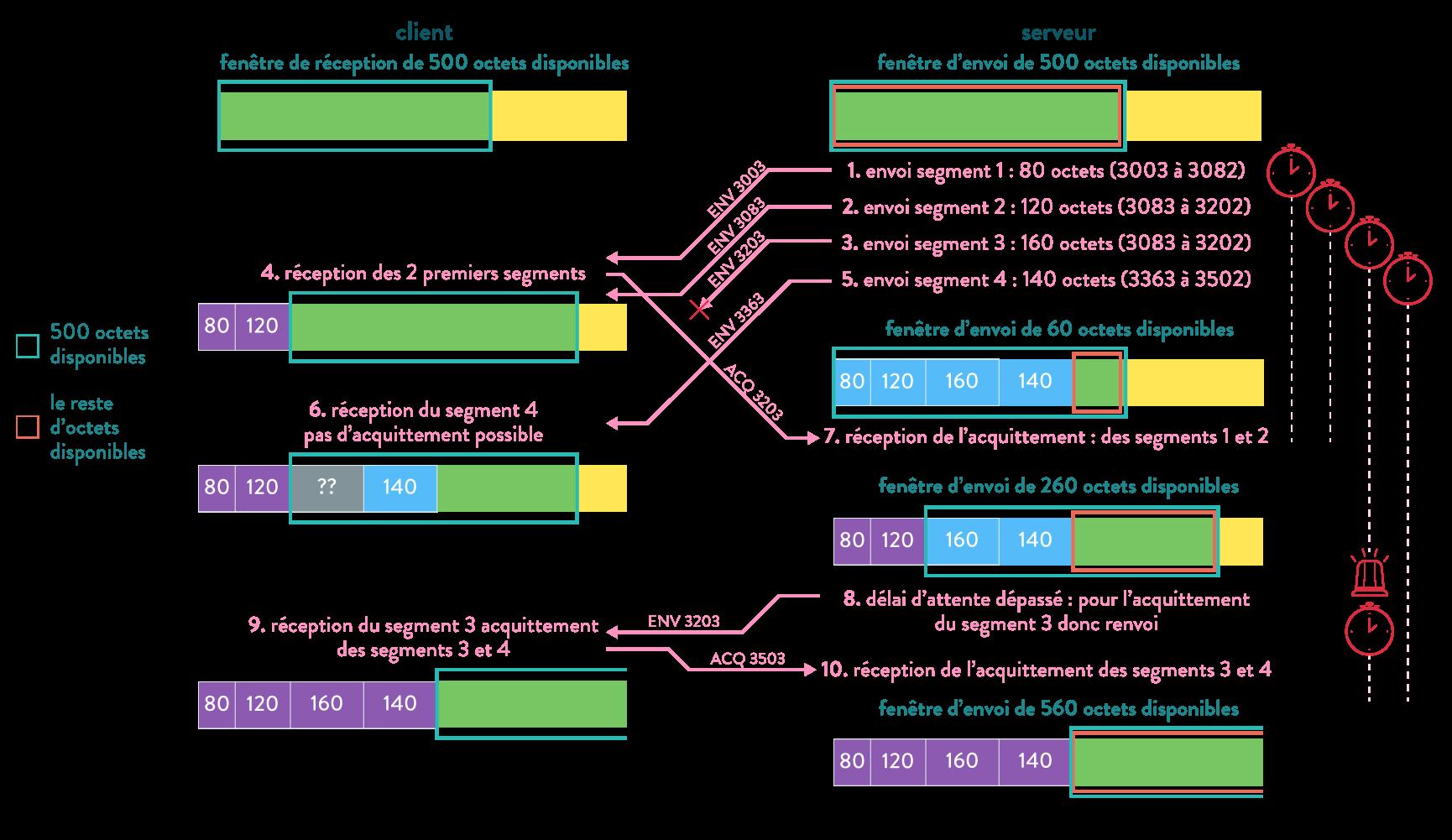 numérique sciences informatique première TCP et bit alterné échange TCP avec retransmission d'un segment