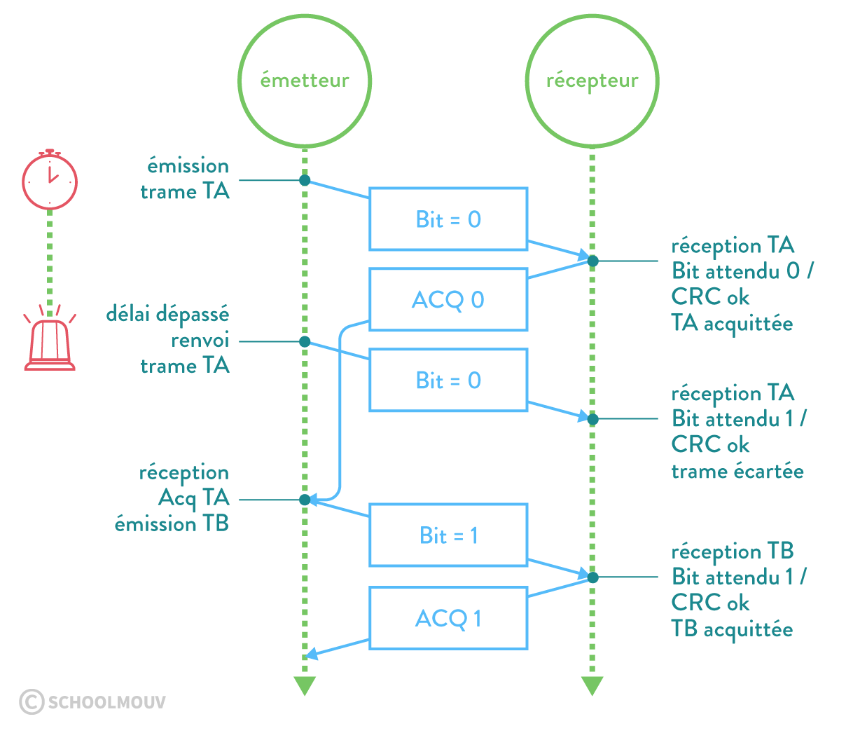 numérique sciences informatique première TCP et bit alterné protocole du bit alterné