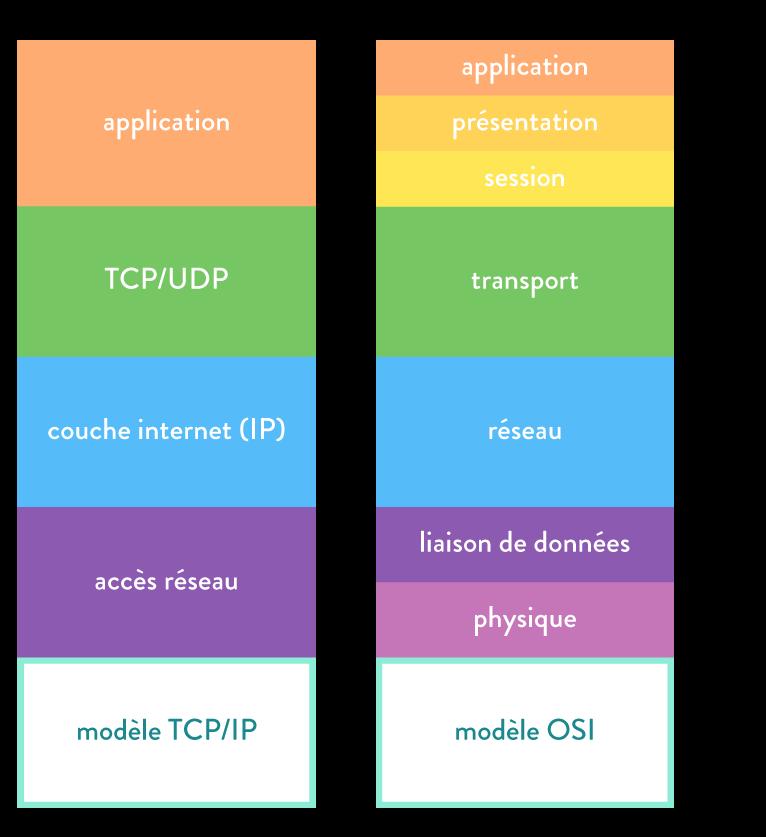 numérique sciences informatique première TCP et bit alterné Parallèle entre le modèle TCP/IP et le modèle OSI