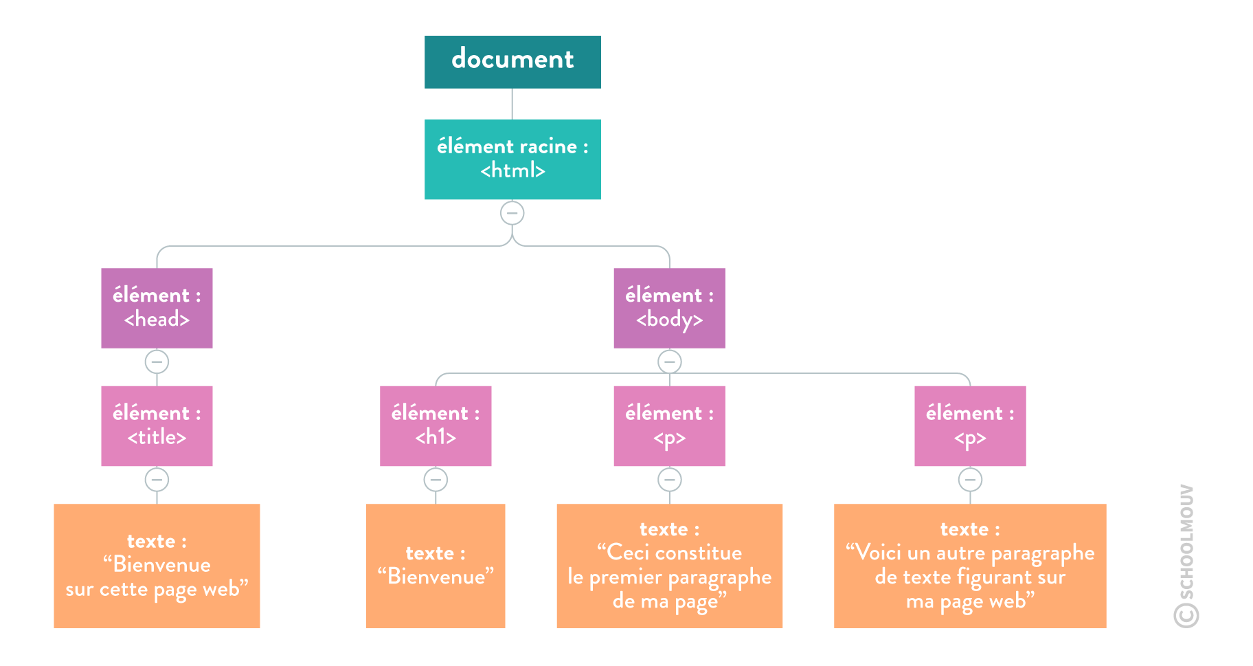 DOM ou modèle objet de document