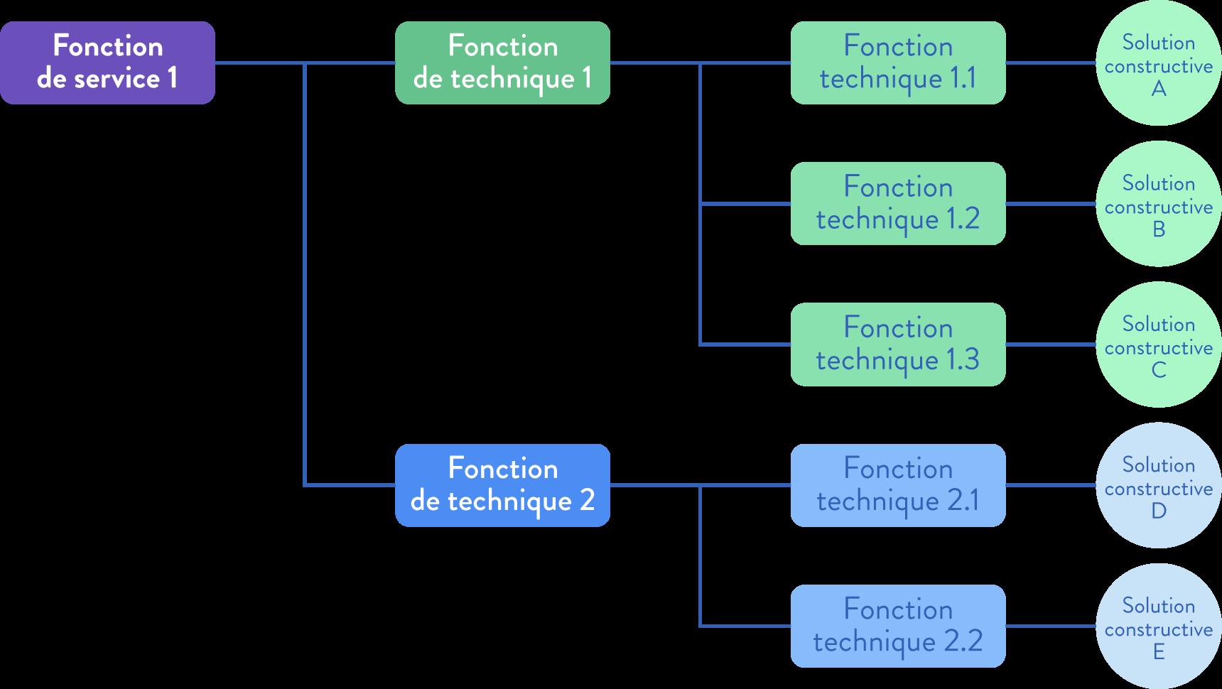 sciences ingénieur première suivi de projet phase conception diagramme FAST