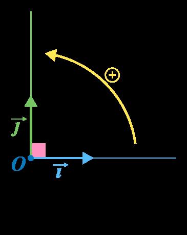 premiere sciences ingénieur calcul vectoriel repère orthonormé direct