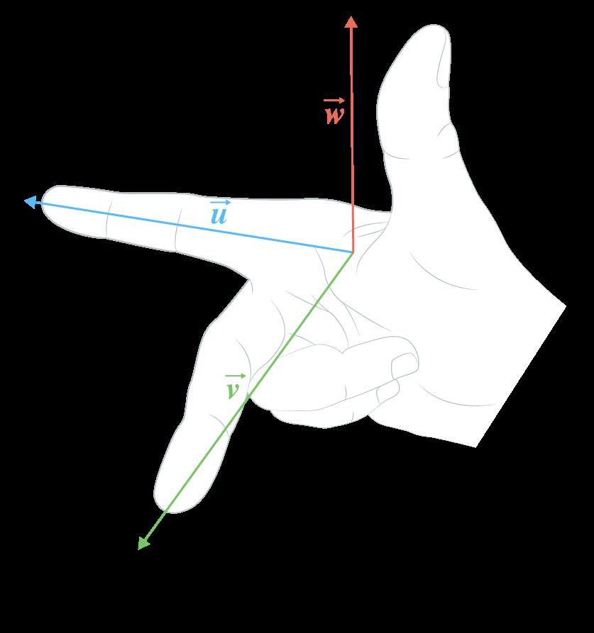 premiere sciences ingénieur calcul vectoriel repères base directe règle trois doigts