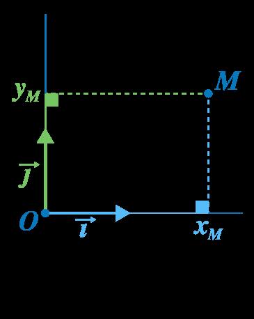 premiere sciences ingénieur calcul vectoriel repères coordonnées point