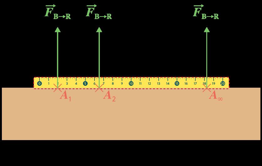 première sciences ingénieur modélisation actions