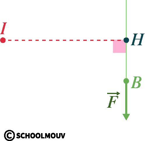 sciences de l'ingénieur première représentation actions moment force