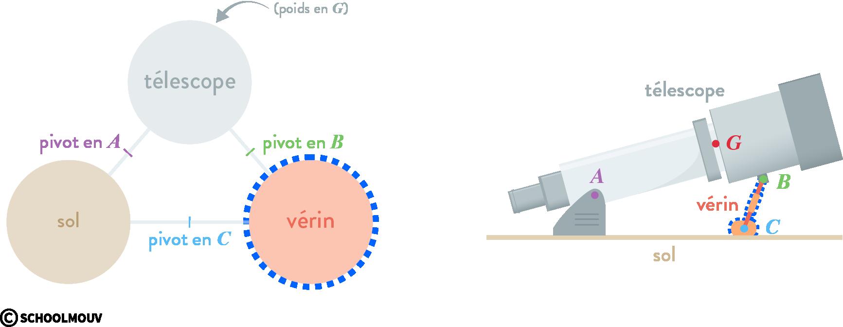 sciences de l'ingénieur première représentation actions principe fondamental statique force