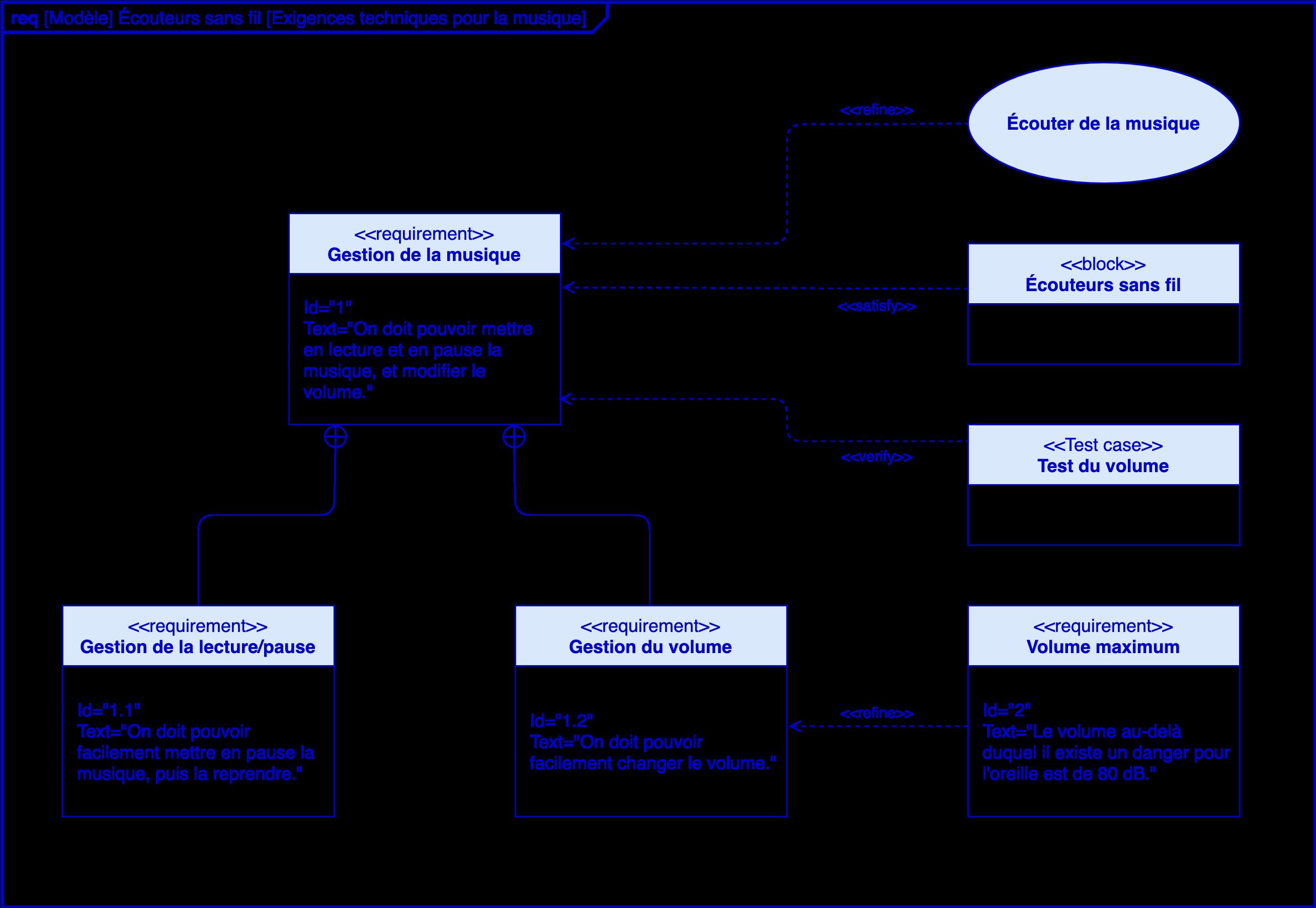 Alt Sciences de l'ingénieur première diagrammes SysML exigences