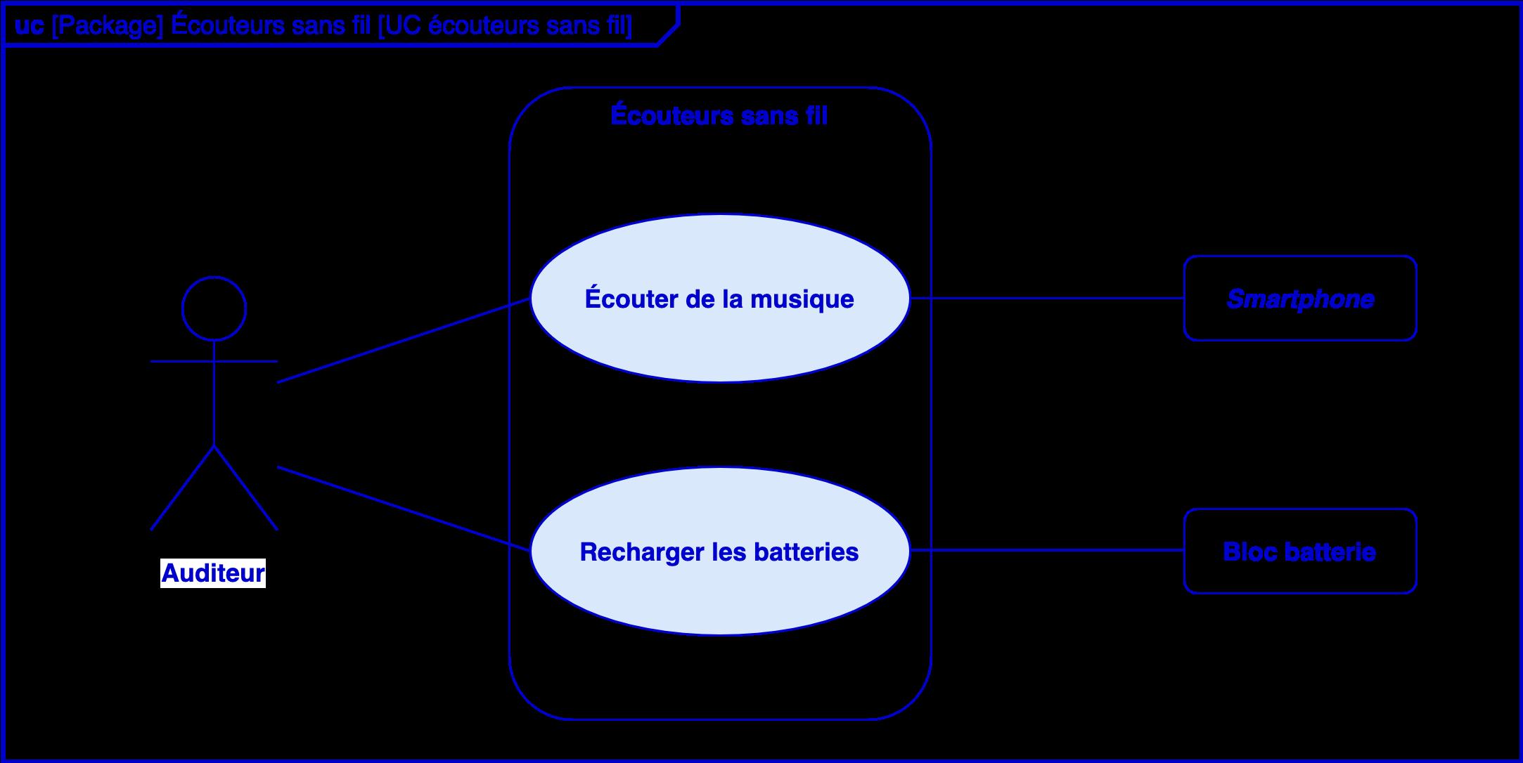 Alt Sciences de l'ingénieur première diagrammes SysML cas d'utilisation