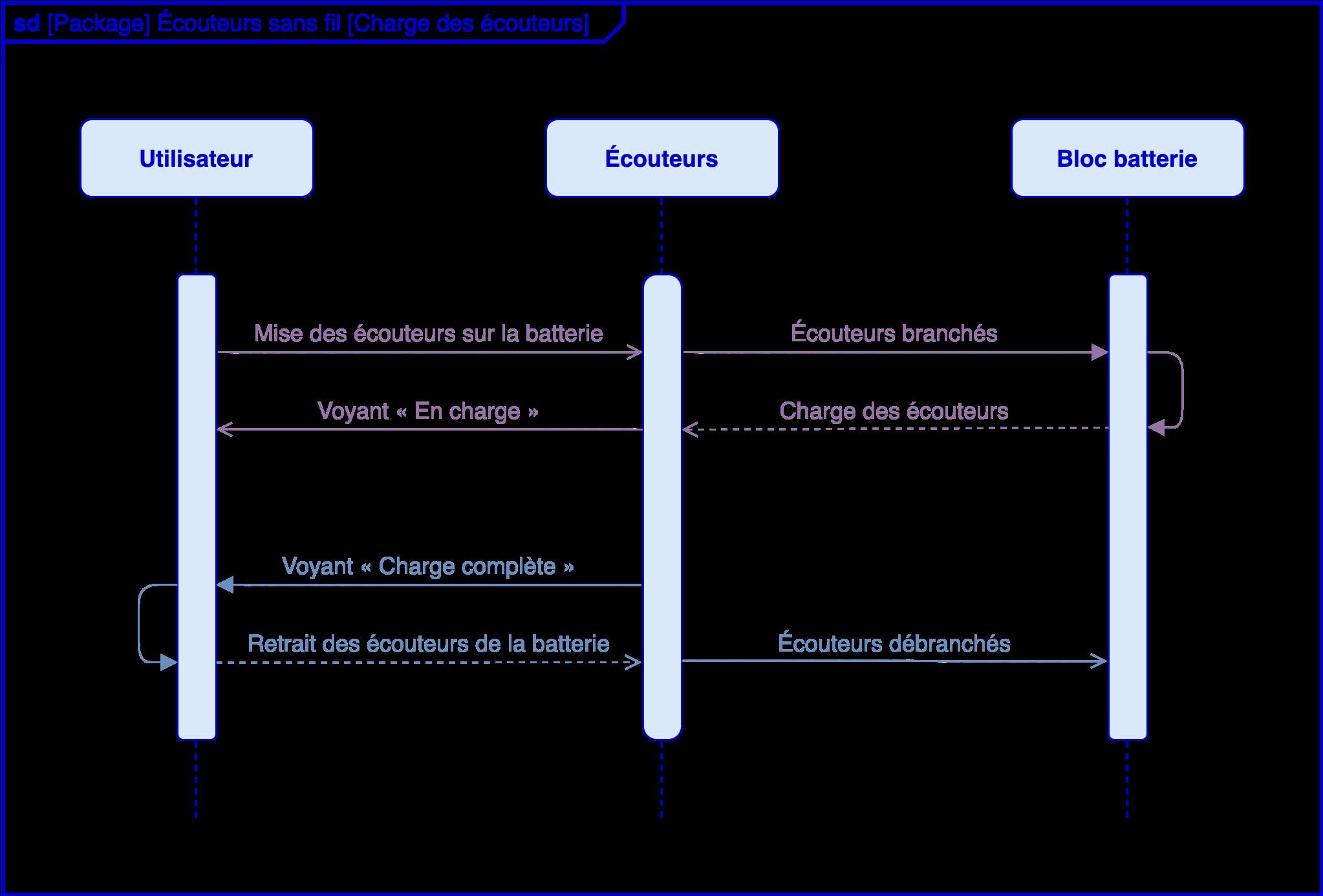 Alt Sciences de l'ingénieur première diagrammes SysML séquence