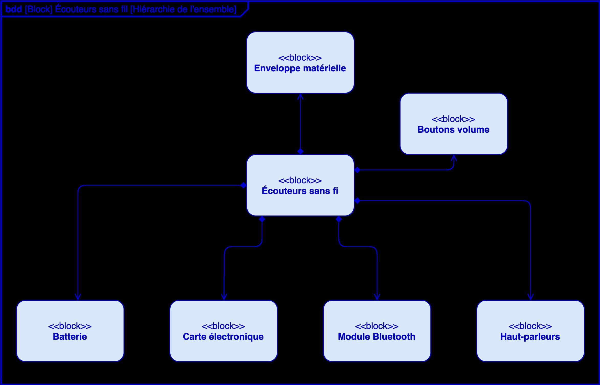 Alt Sciences de l'ingénieur première diagrammes SysML définition blocs