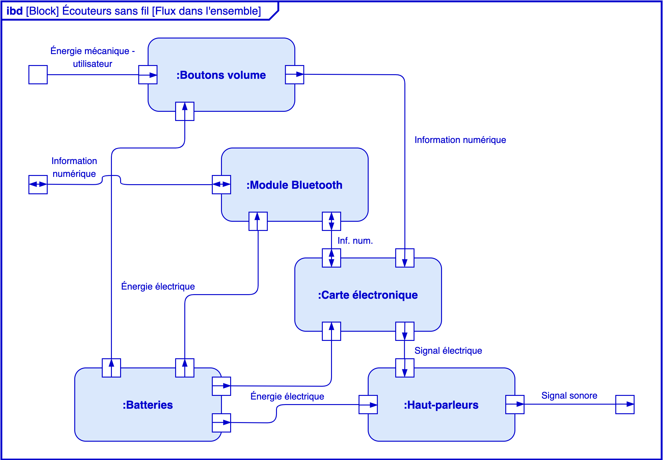 Alt Sciences de l'ingénieur première diagrammes SysML blocs internes