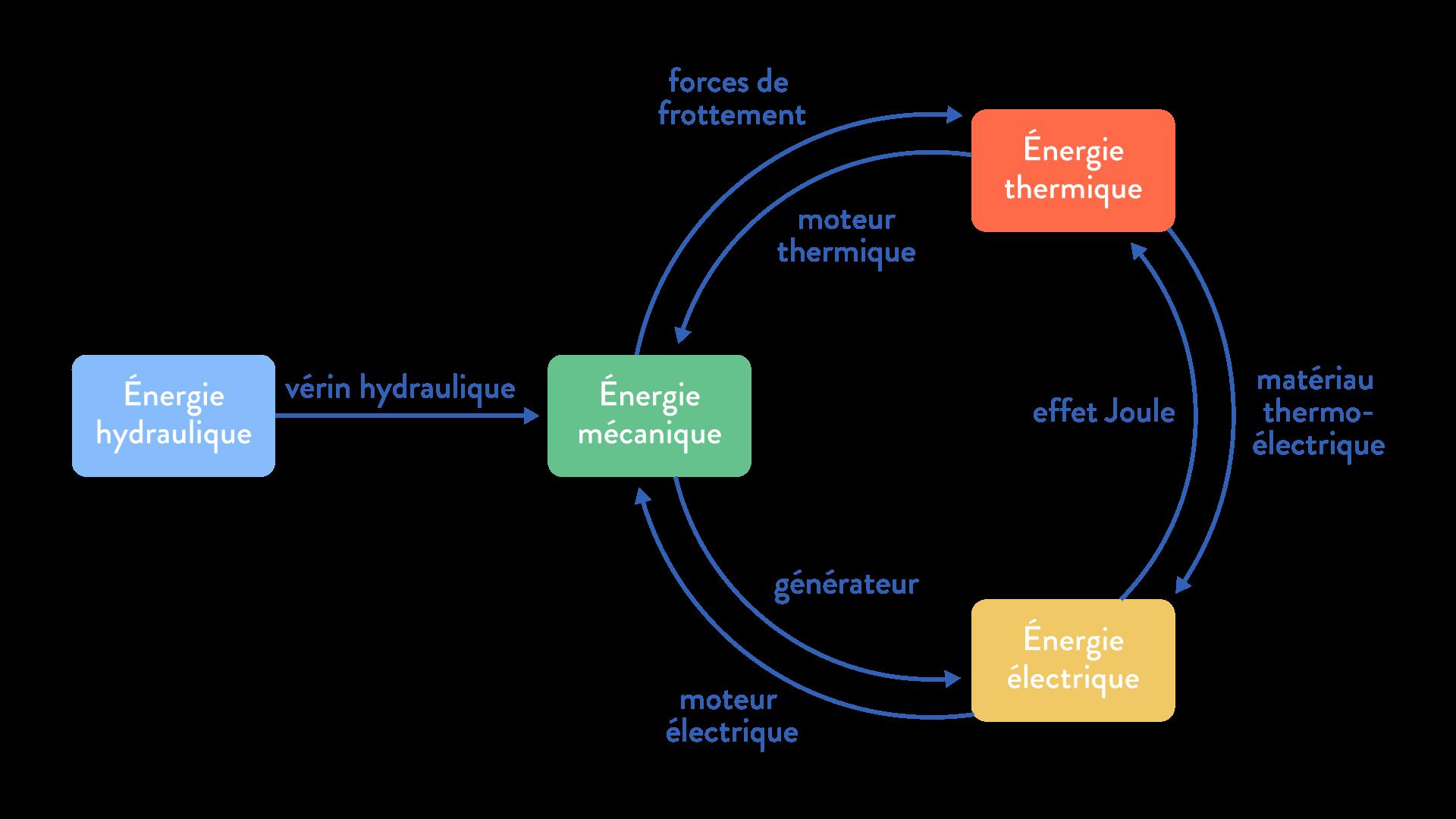 Alt Sciences de l'ingénieur première énergie puissance
