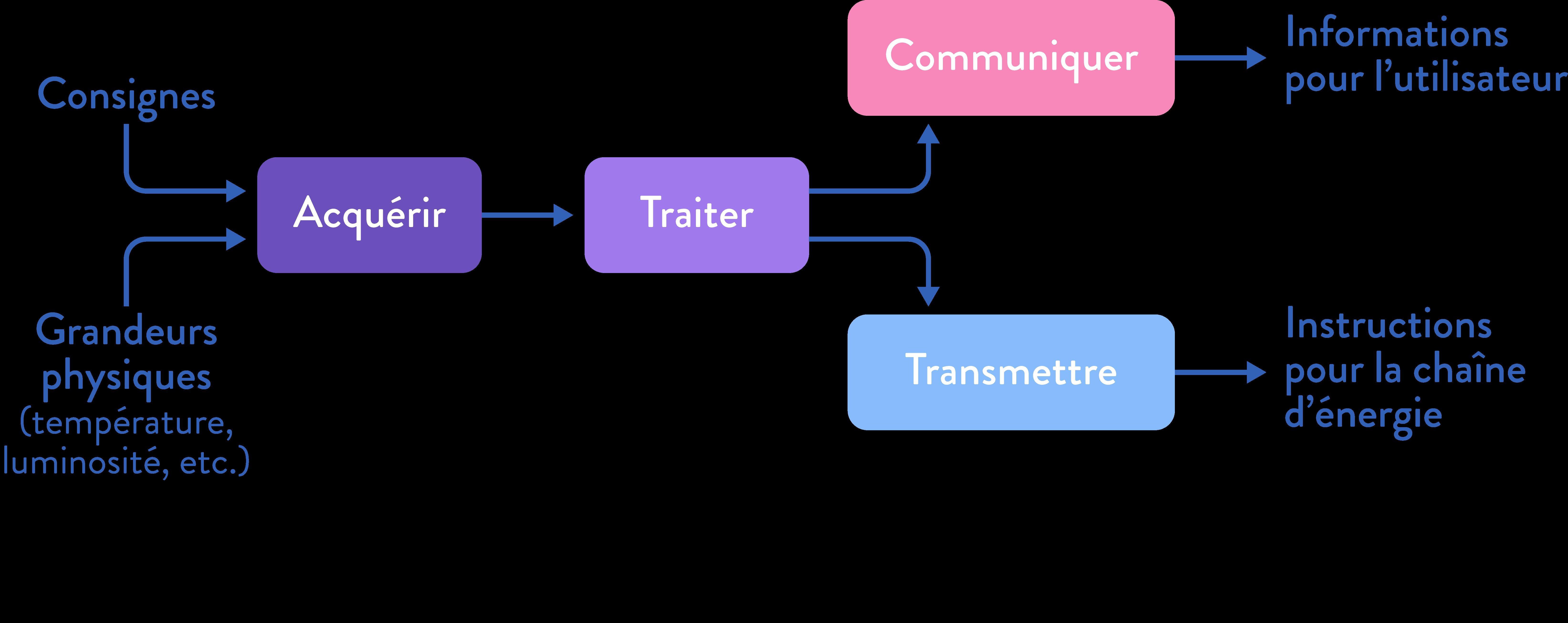 sciences ingénieur première signaux chaîne information