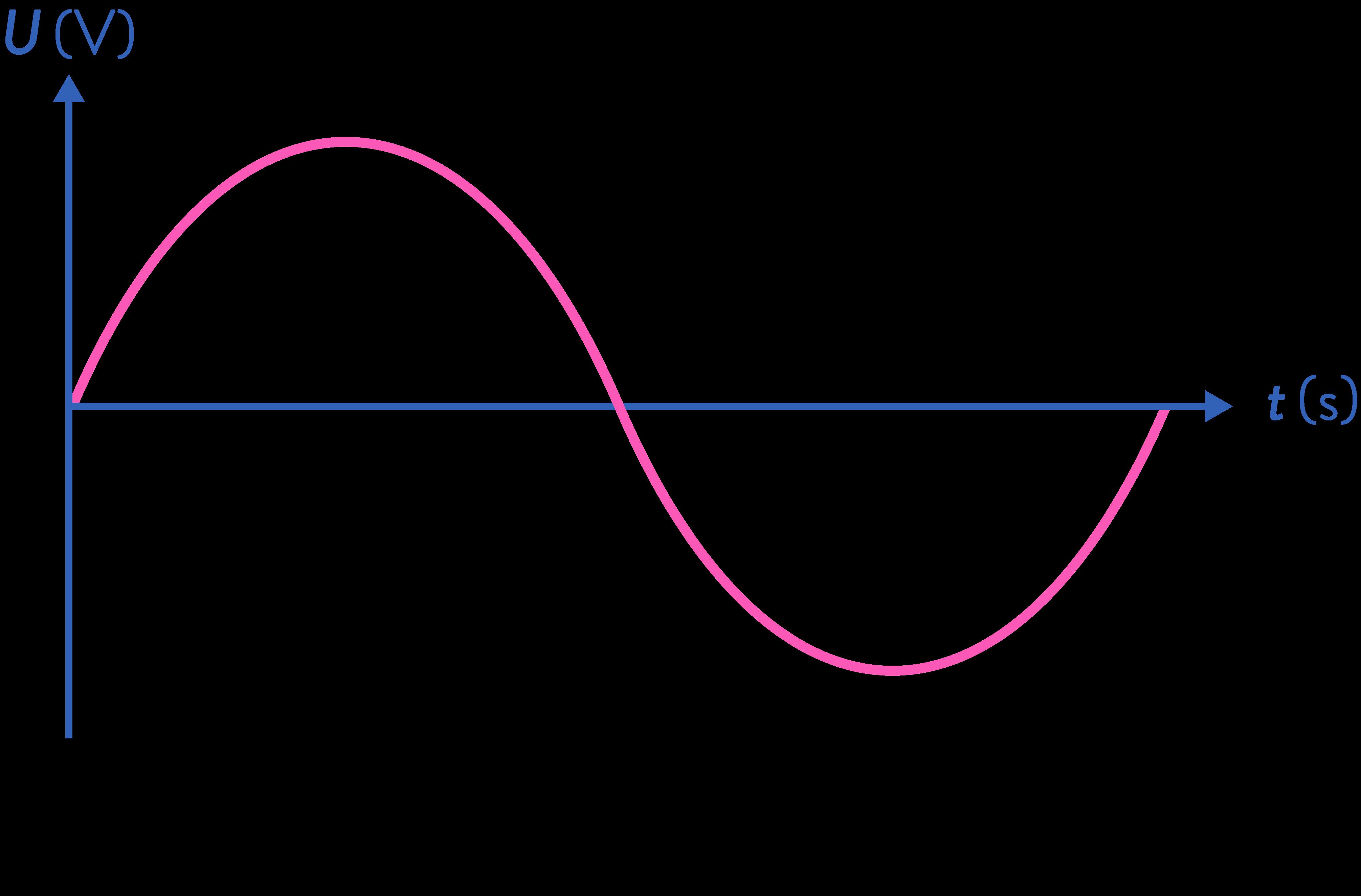 sciences ingénieur première signaux analogiques