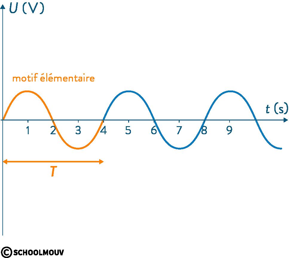 première sciences de l'ingénieur signaux périodiques motif élémentaire