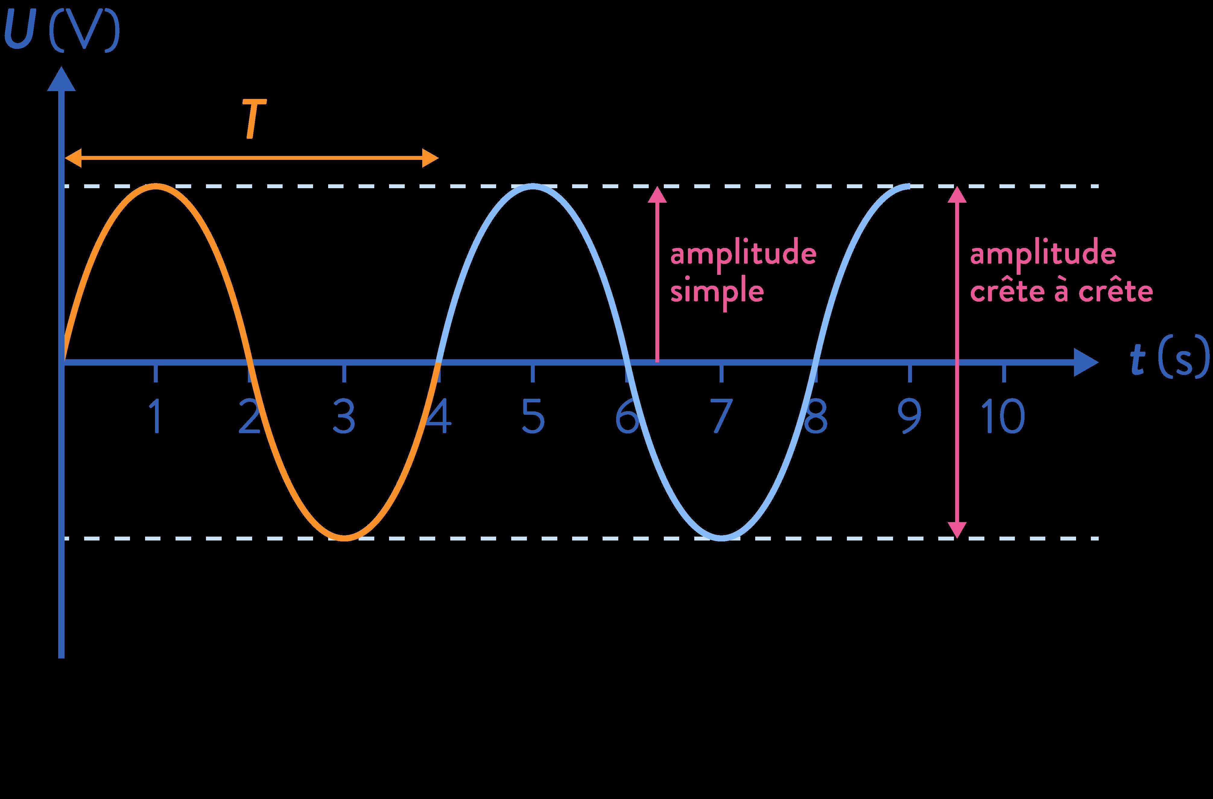 sciences ingénieur première signaux amplitude simple crête à crête