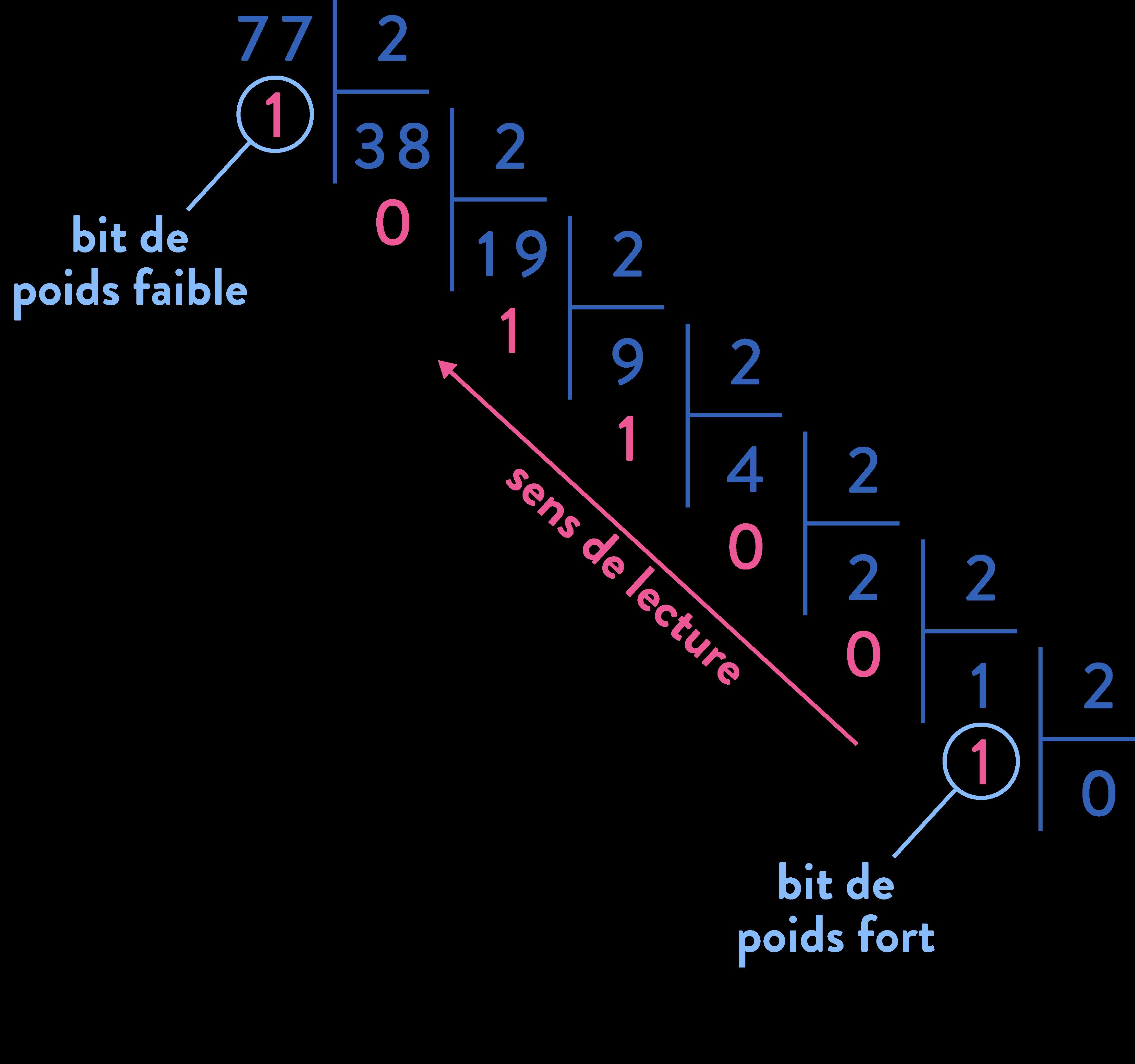 première sciences de l'ingénieur codage de l'information