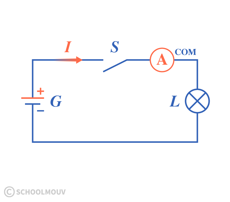 sciences ingénieur première électrocinétique circuit électrique ampèremètre