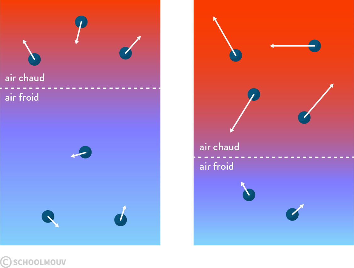 physique chimie première statique des fluides agitation thermique température