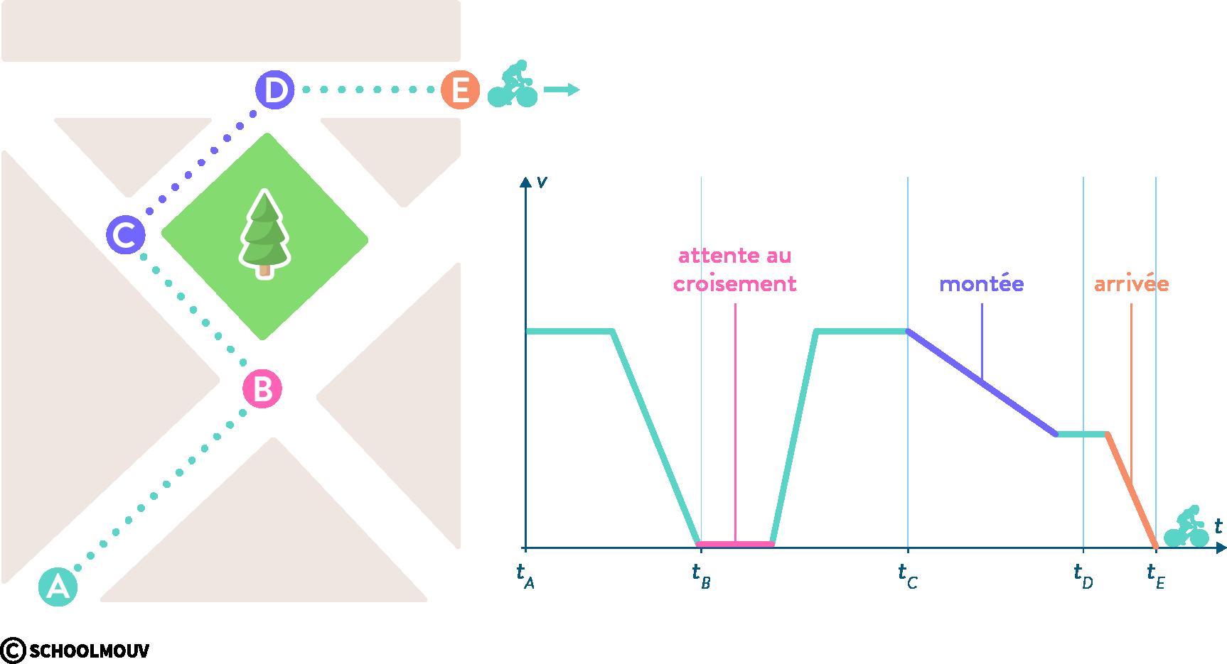 physique chimie première mouvements cinématique vitesse instantanée