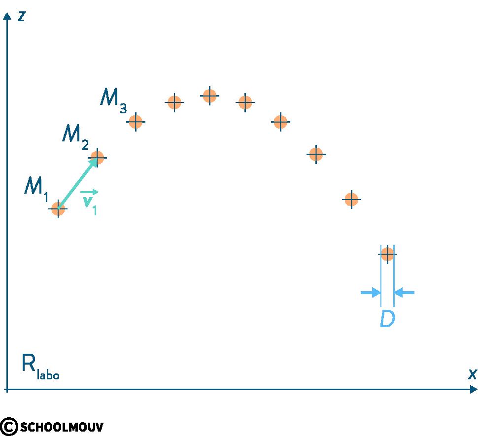 physique chimie première mouvements cinématique chronophotographie vitesse
