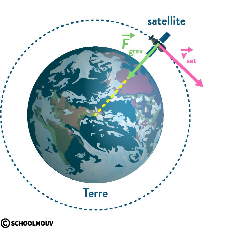 physique chimie première mouvements cinématique vecteur vitesse satellite Terre