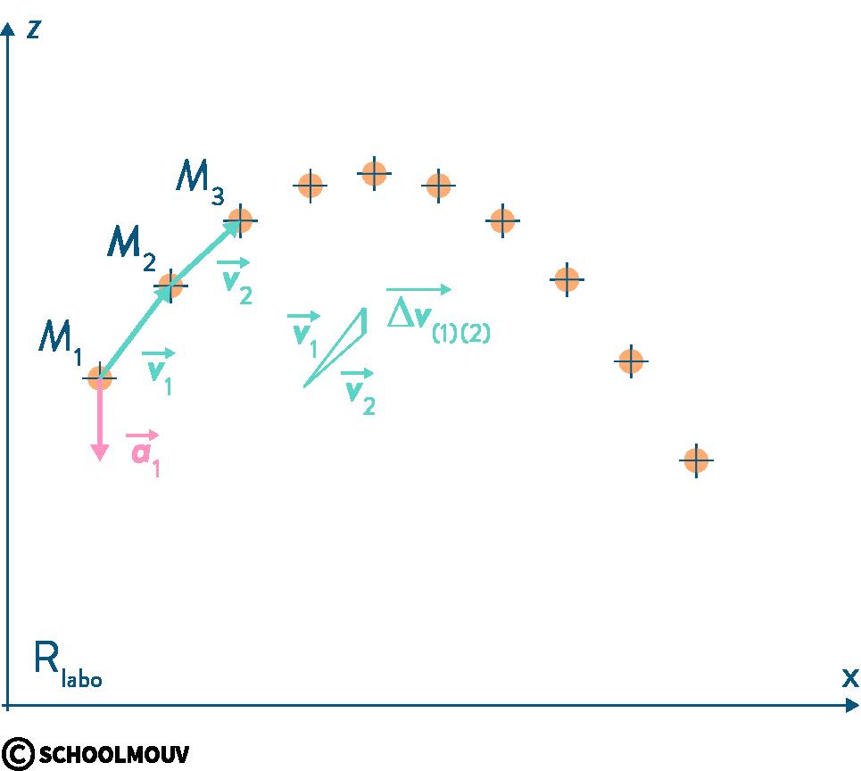 physique chimie première mouvements cinématique chronophotographie accélération vitesse