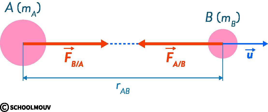 physique chimie première champ gravitationnel force gravitationnelle