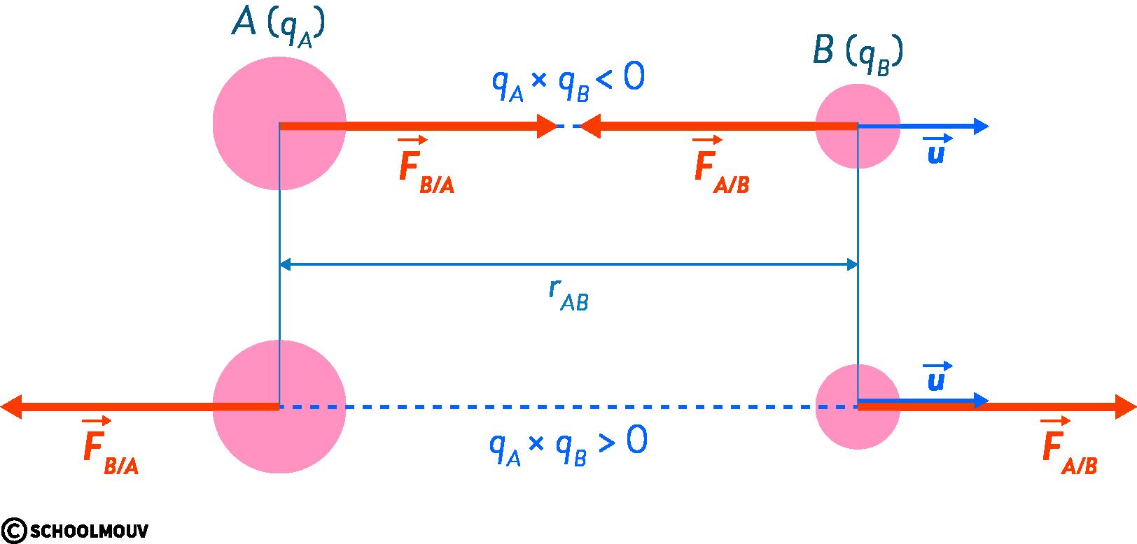 physique chimie première champ électrique électrostatique force Coulomb