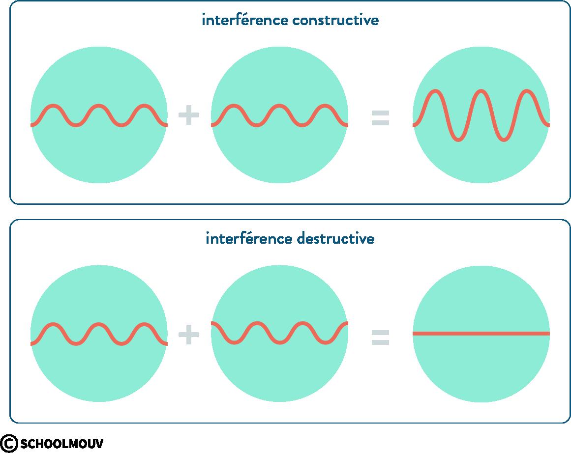 physique chimie première ondes mécaniques interféérences constructive destructive