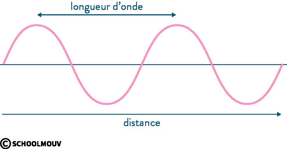 physique chimie première ondes mécaniques longueur d'onde