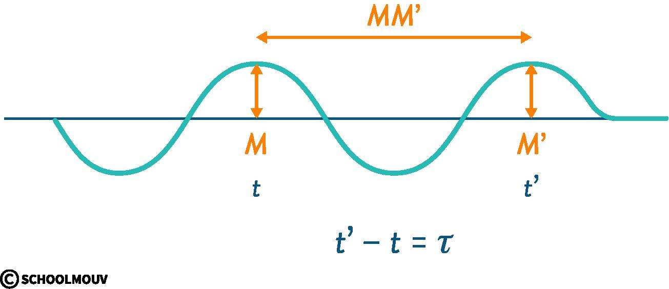 physique chimie première ondes mécaniques retard