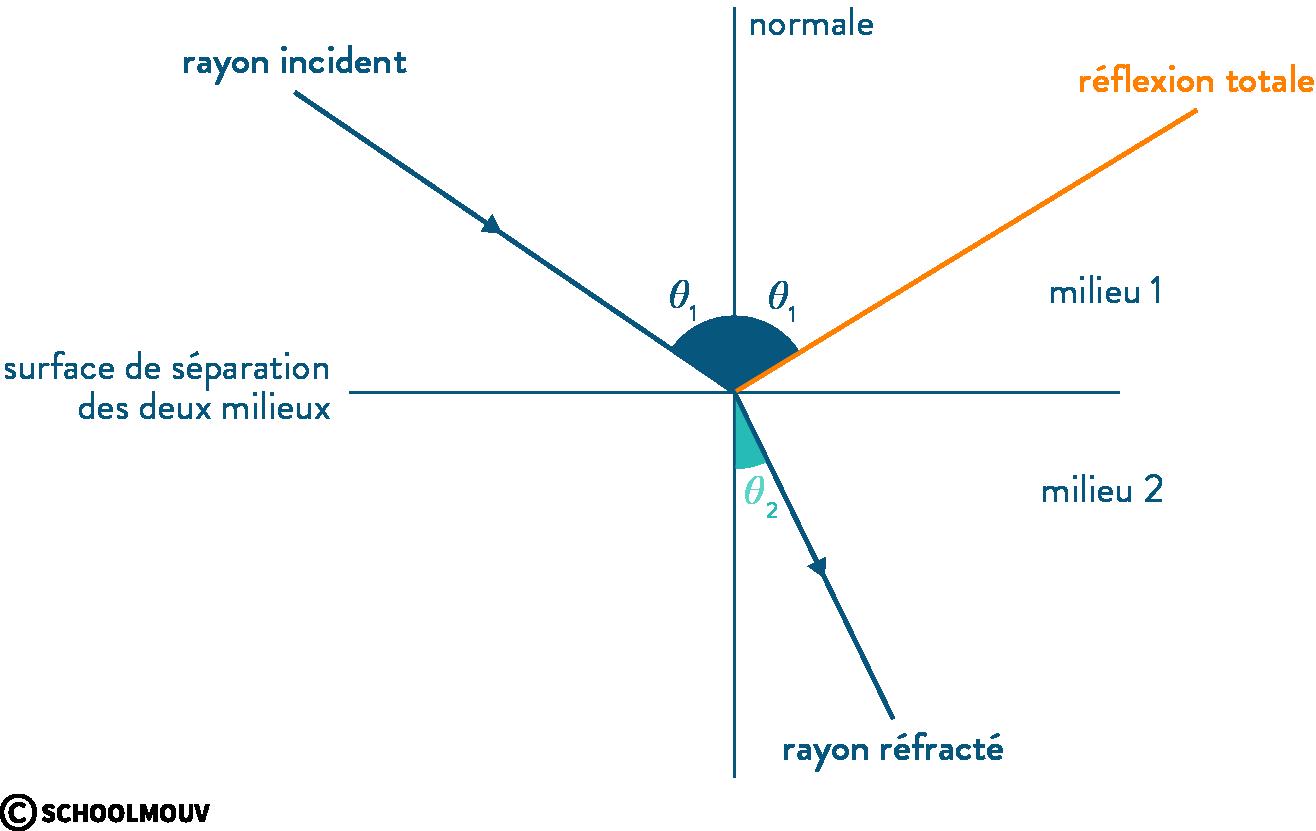 physique chimie première ondes mécaniques réfraction réflexion