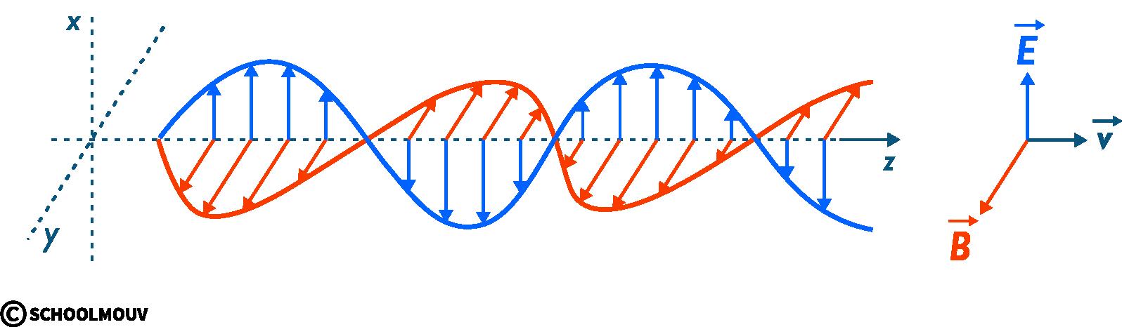 physique chimie première ondes spectre électromagnétiques