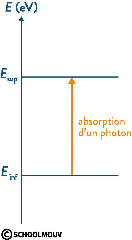 physique chimie première photons interaction matière lumière excitation absorption