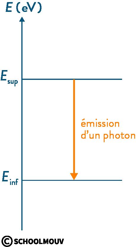 physique chimie première photons interaction matière lumière désexcitation émission