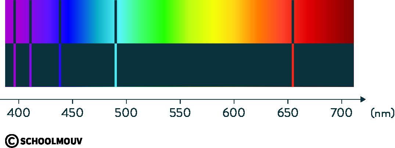 physique chimie première photons interaction matière lumière spectre absorption émission hydrogène