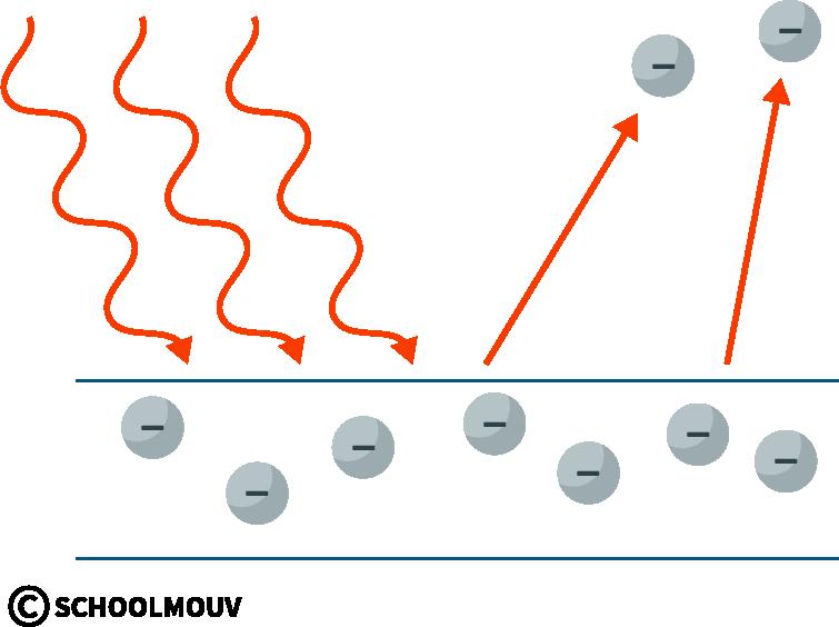 physique chimie première photons interaction matière lumière effet photoélectrique