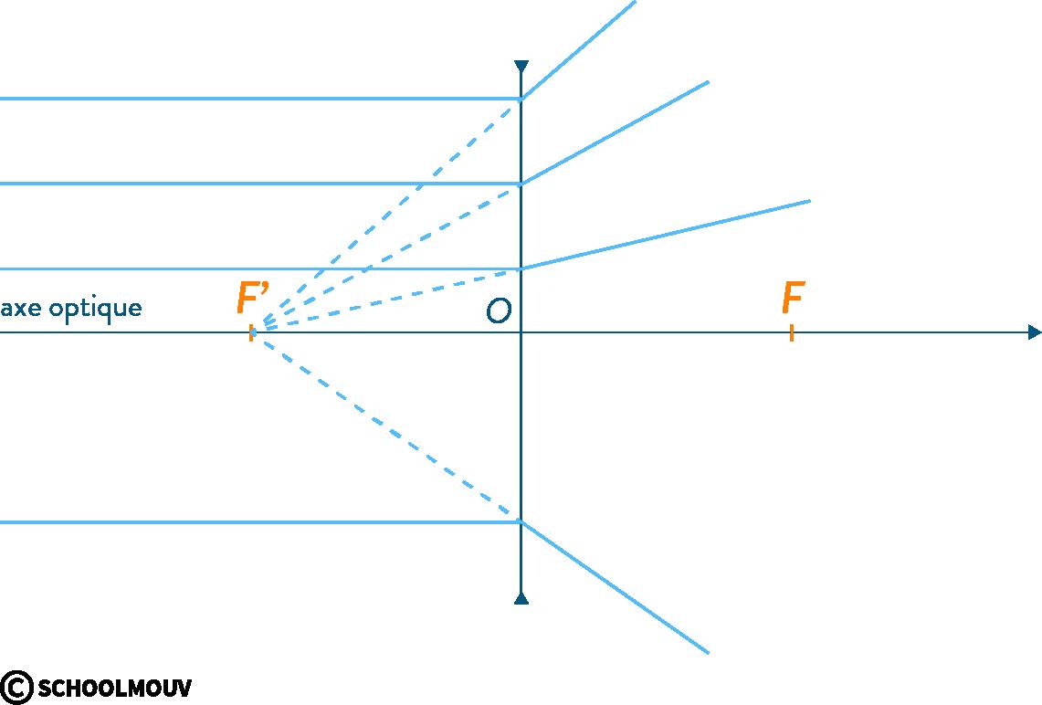 physique chimie première vergence grandissement image conjugaison axe optique centre foyer objet lentille divergente