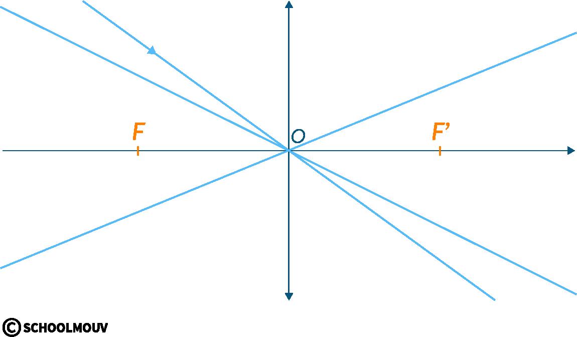 physique chimie première vergence grandissement image conjugaison axe optique centre foyer objet lentille convergente