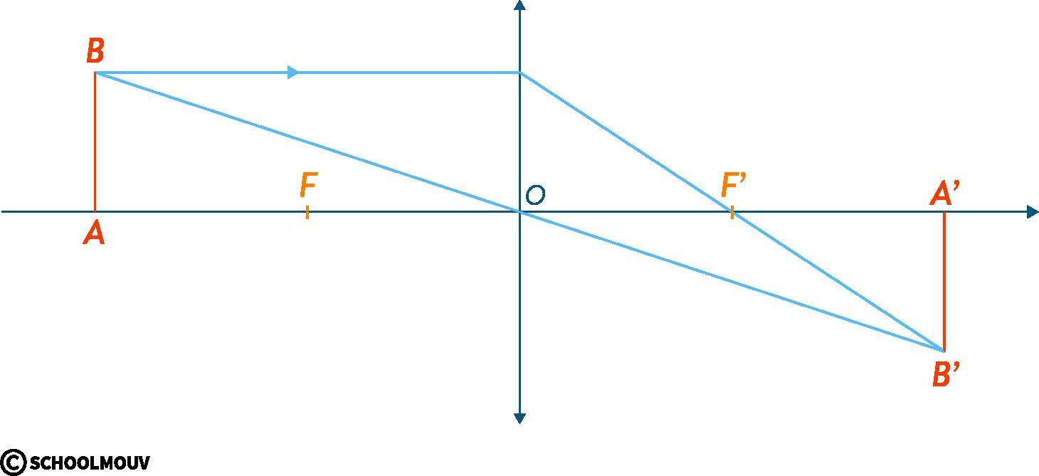 physique chimie première vergence grandissement image conjugaison axe optique centre foyer objet lentille convergente réelle